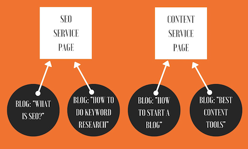 how to show up in search engines by interlinking content