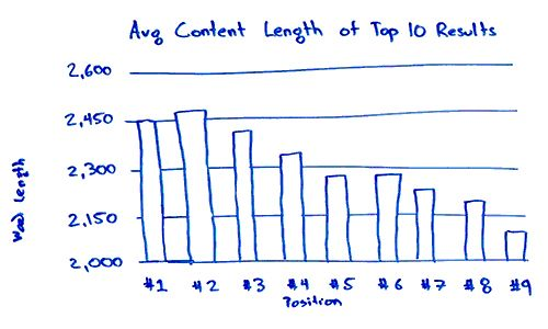 best blog post length
