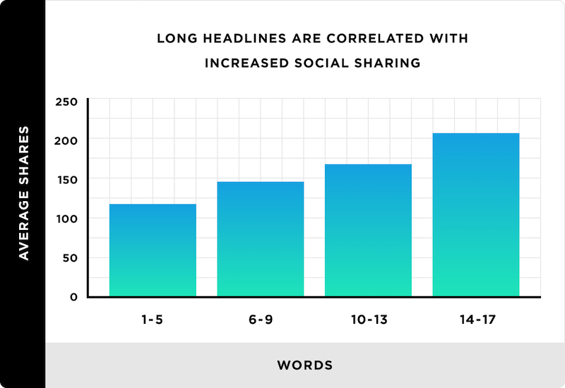 long headlines and content marketing techniques