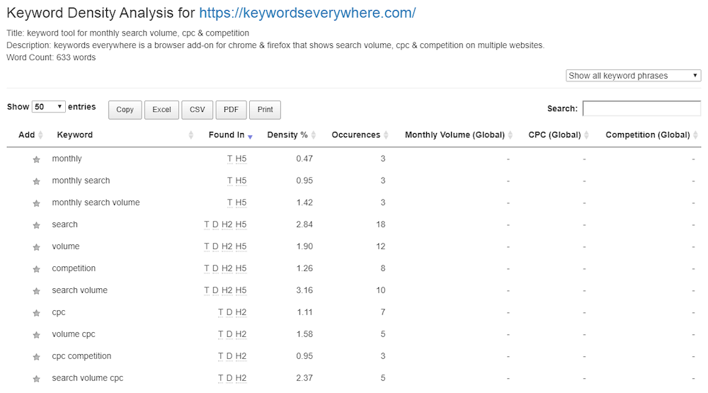 keywords everywhere keyword density