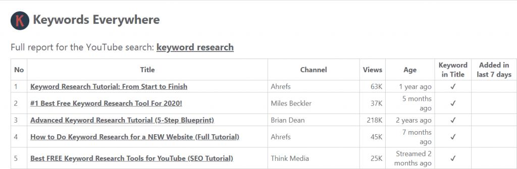 keywords everywhere keyword research